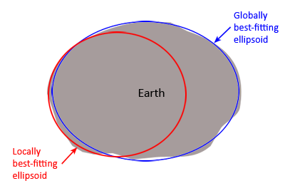 Datums, projections, and coordinate systems